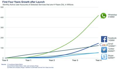 Whatapp growth map