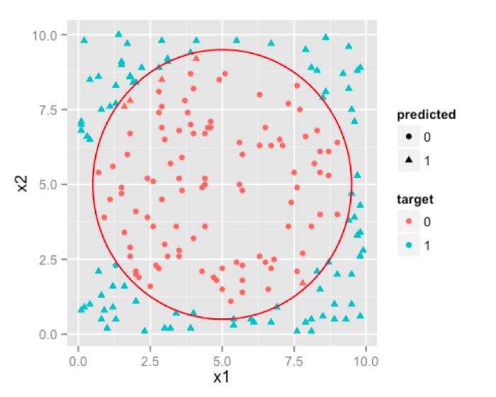 Support Vector Machines algorithm
