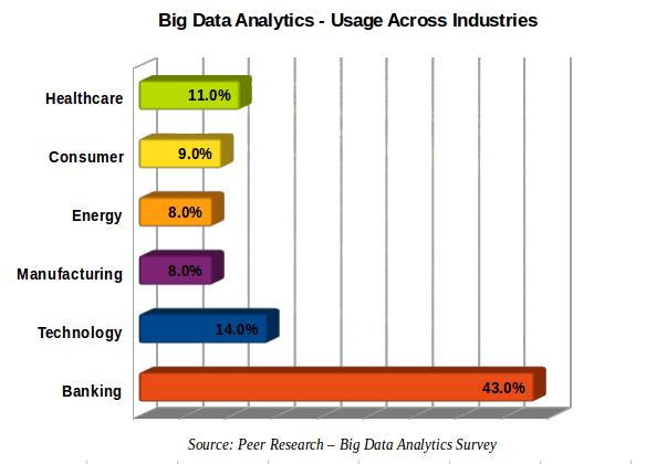 Big data usage across industries