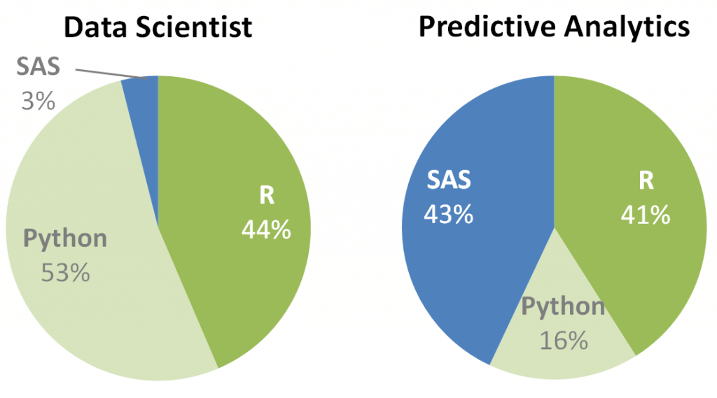 data-scientist-vs-predictive-analytics