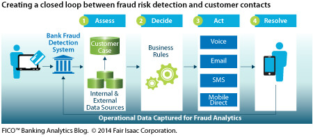 fraud-analytics