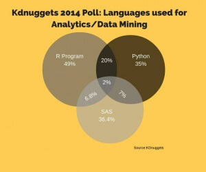 kd-nuggets-poll-2014-programming-languages