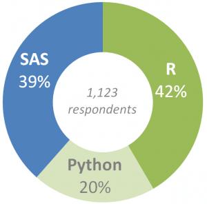 sas-vs-r-vs-python