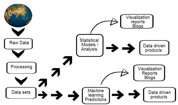 data-science-process