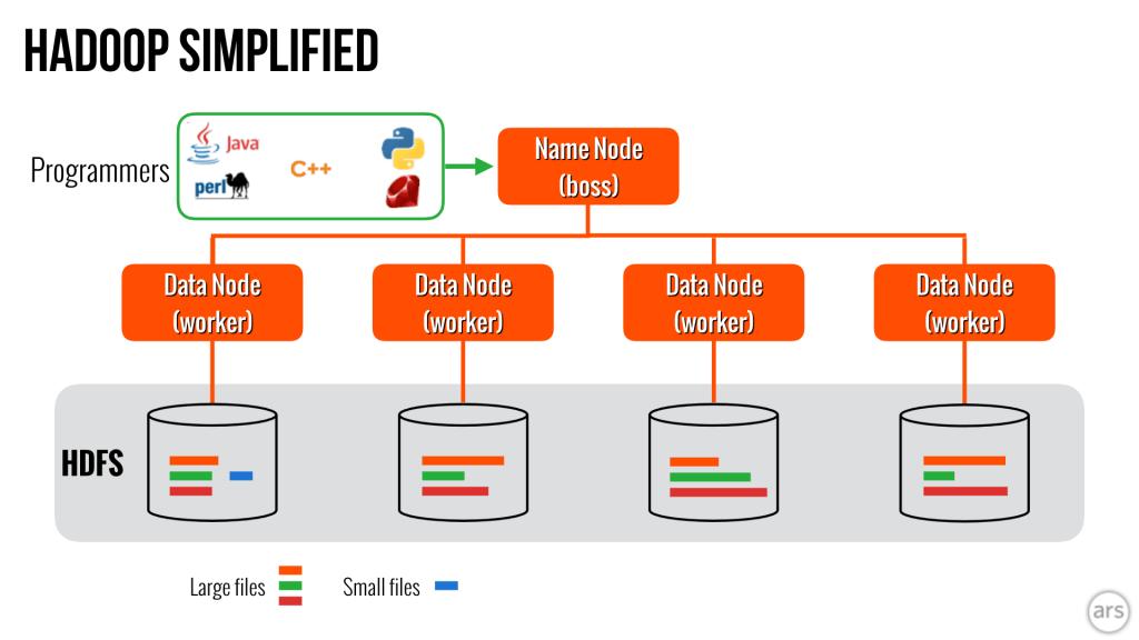 Simple explanation of Hadoop