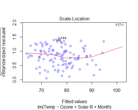 Fitted values