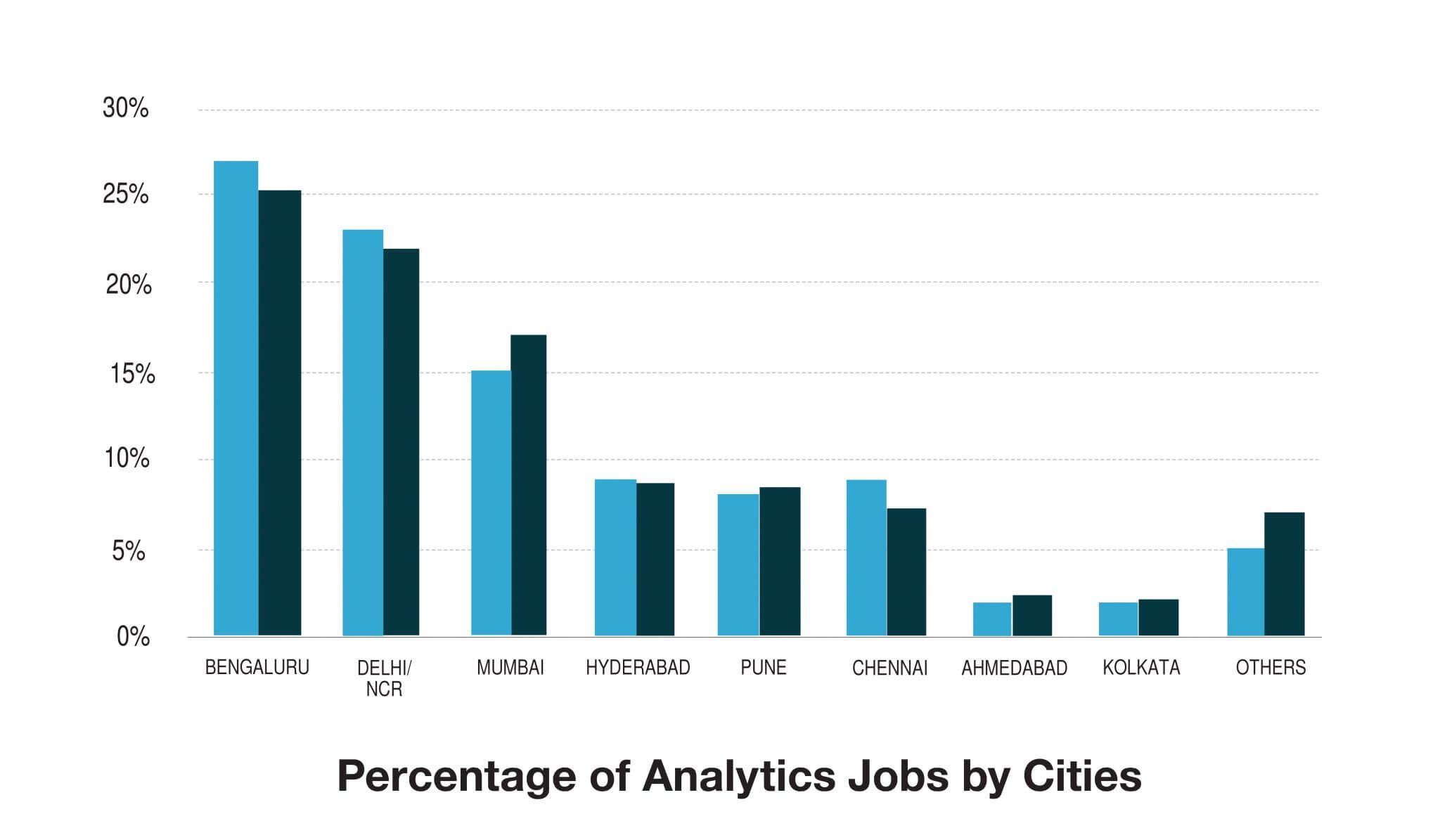 Analytics-jobs-by-cities-01