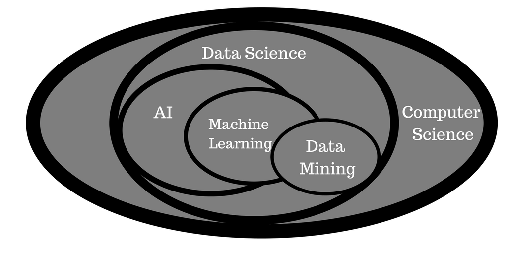 how is machine learning different from data science