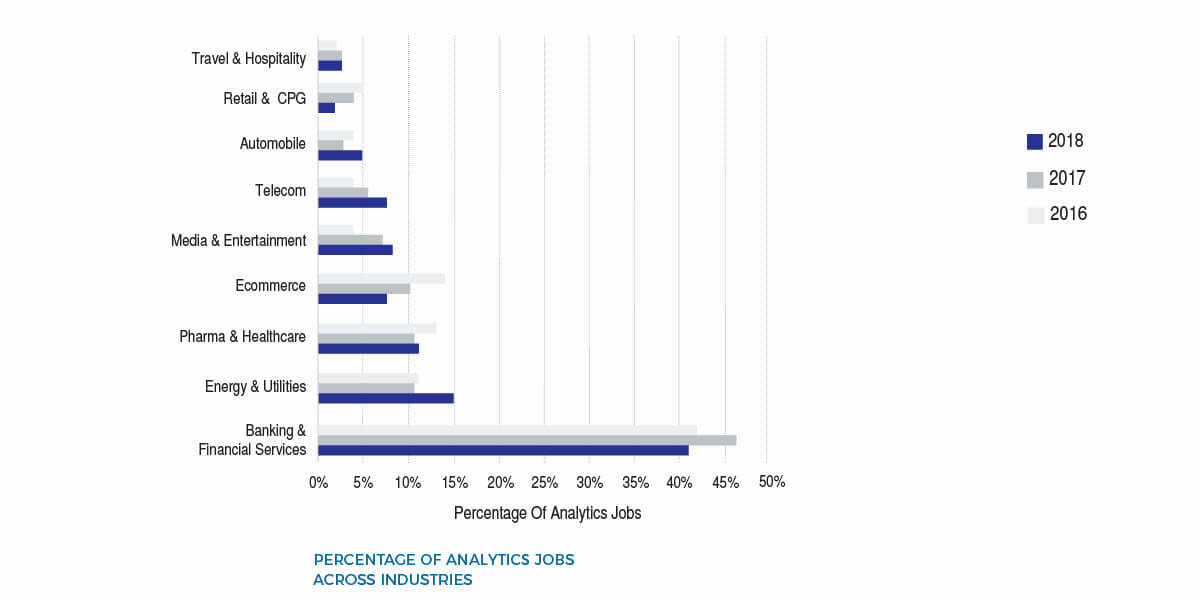 Analytics Jobs By Industry