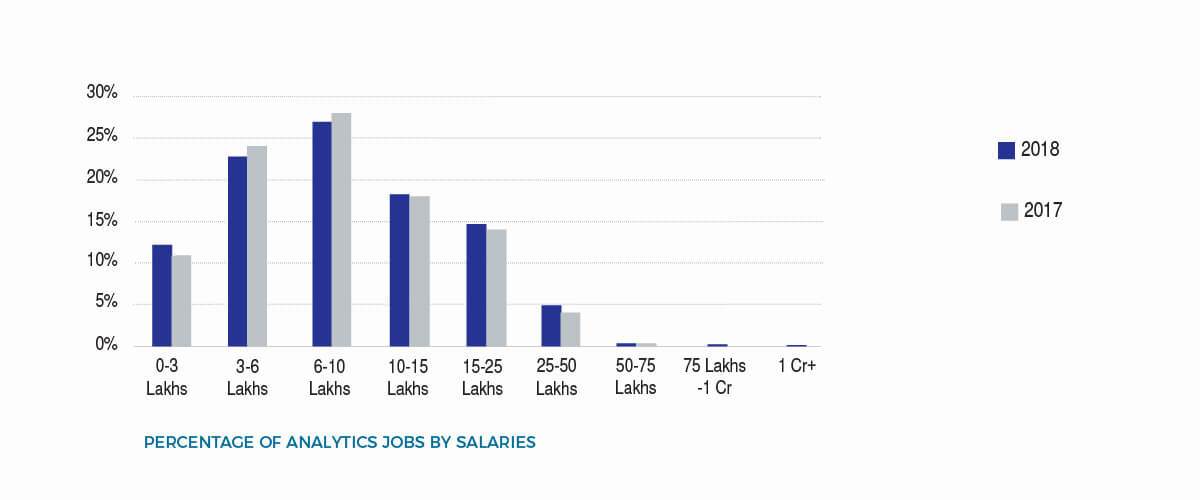 analytics jobs by salaries