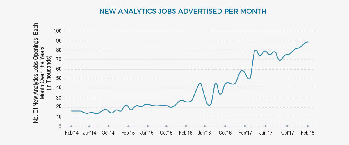 new analytics jobs advertised per month