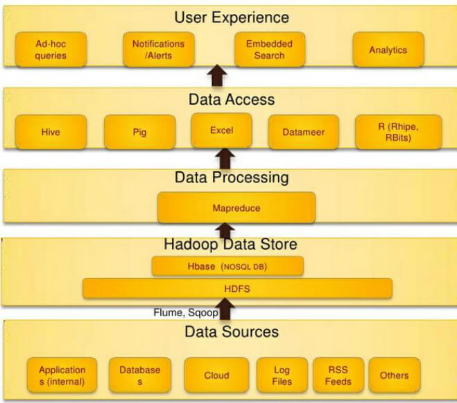 An introduction to hadoop ecosystem