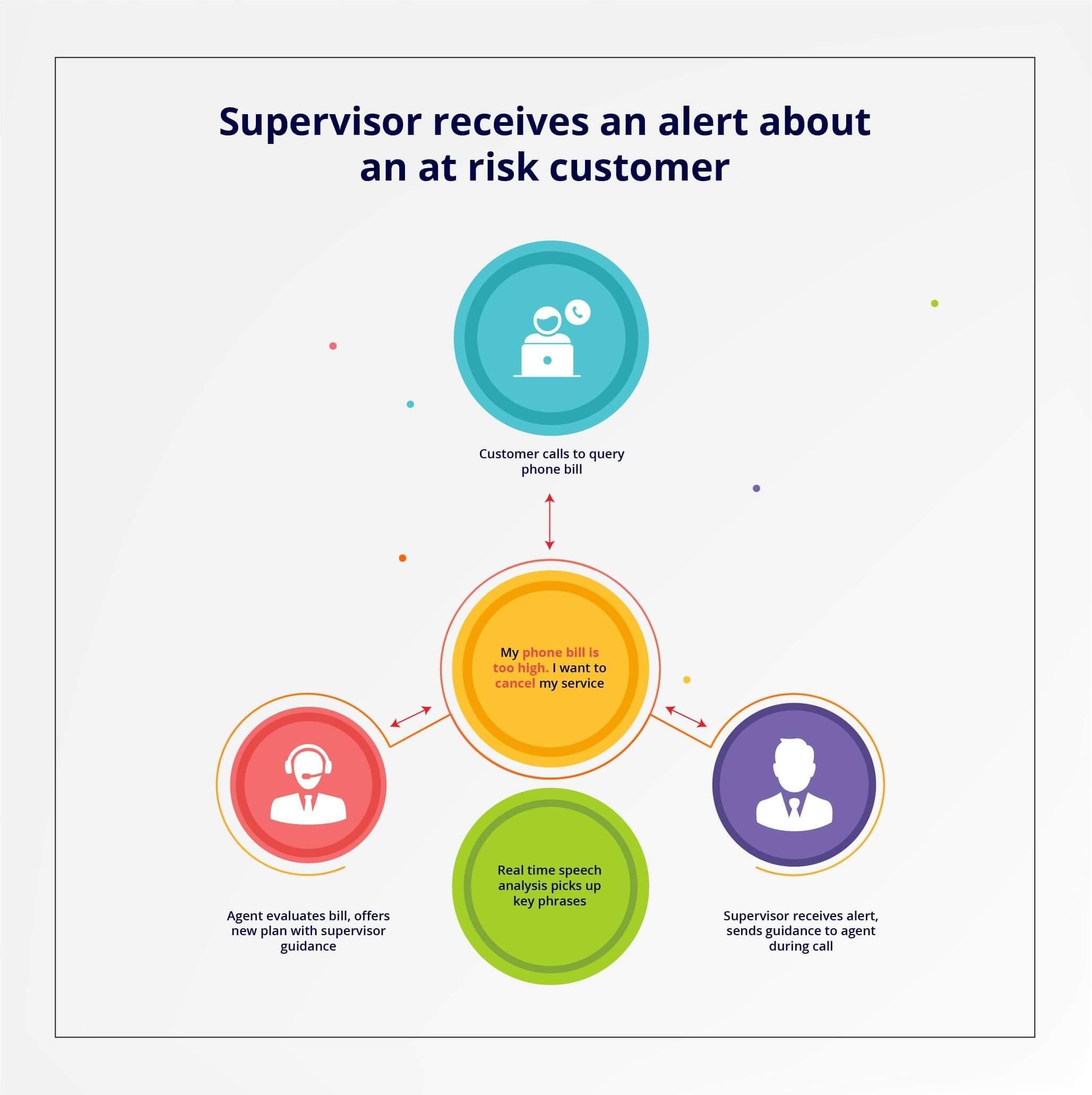 supervisor alerts - call center analytics