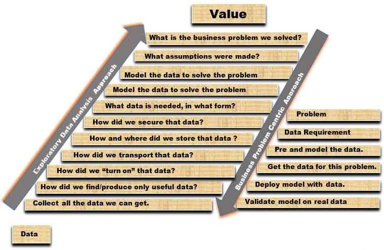 Detailed Comparison of Data Versus Problem Approaches