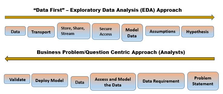 Exploratory Data Versus Problem Approach Comparison